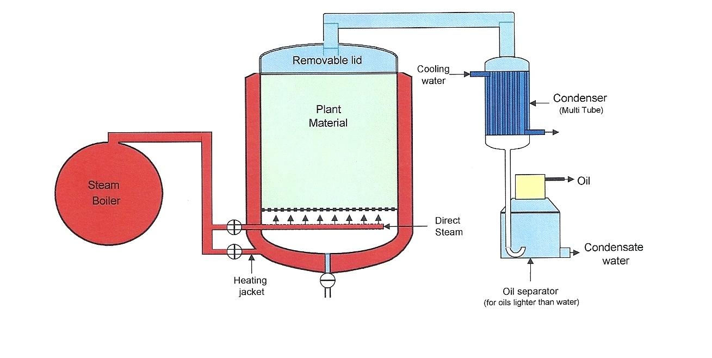 Distillation of plants to create essential oils, hydrosols
