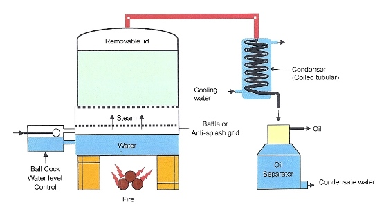 Distillation of plants to create essential oils, hydrosols and